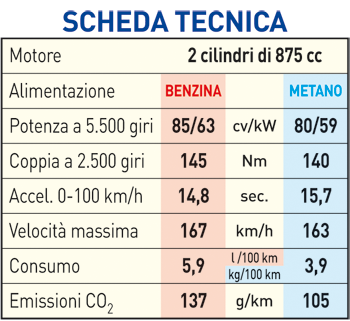 Scheda Tecnica Fiat 500L Living 0.9 Natural Power